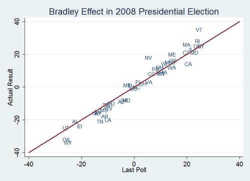 Bradleyeffect
